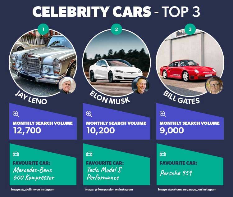 """<img src=""""celebrity-top-three.jpg"""" alt=""""The top three celebrities have the most-searched car collections"""">"""